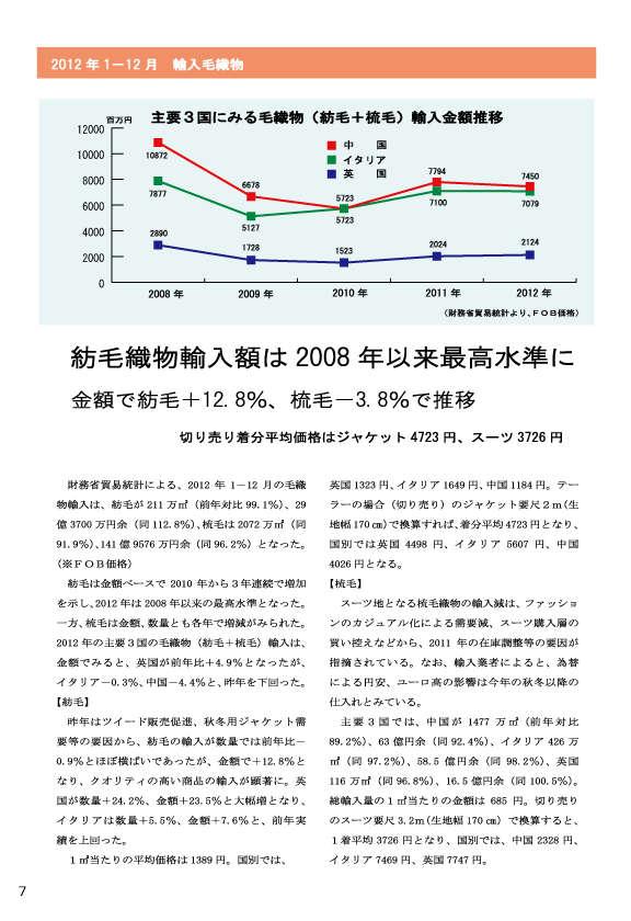 2012_1-12月毛織物輸入データ(1)