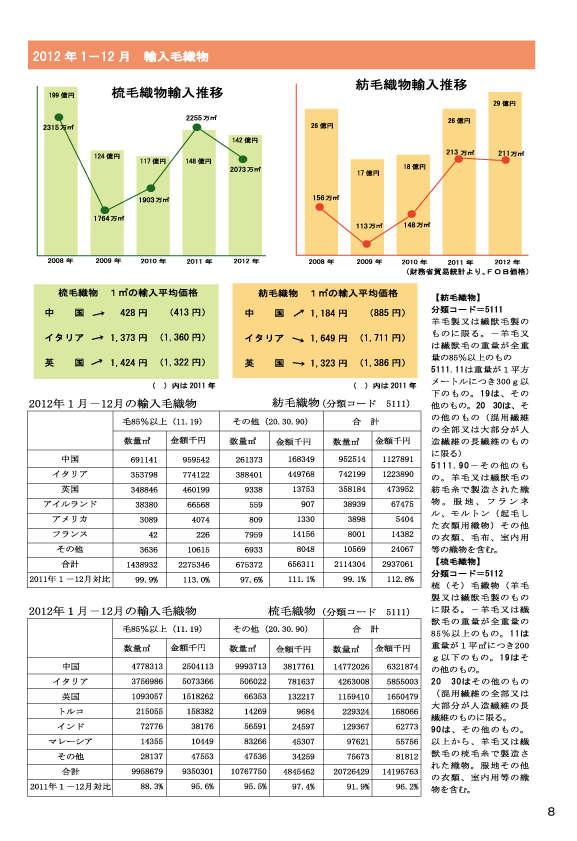 2012_1-12月毛織物輸入データ(2)