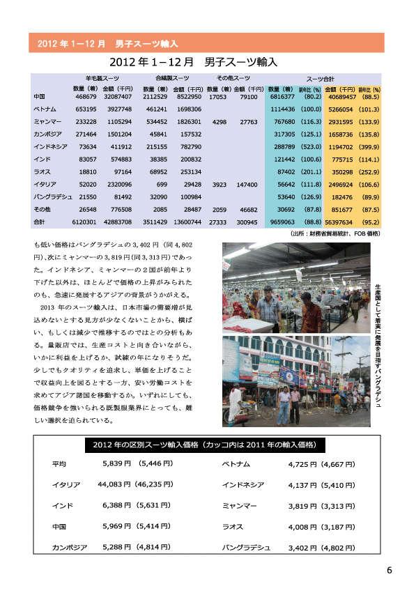 2012_1-12月スーツ輸入量
